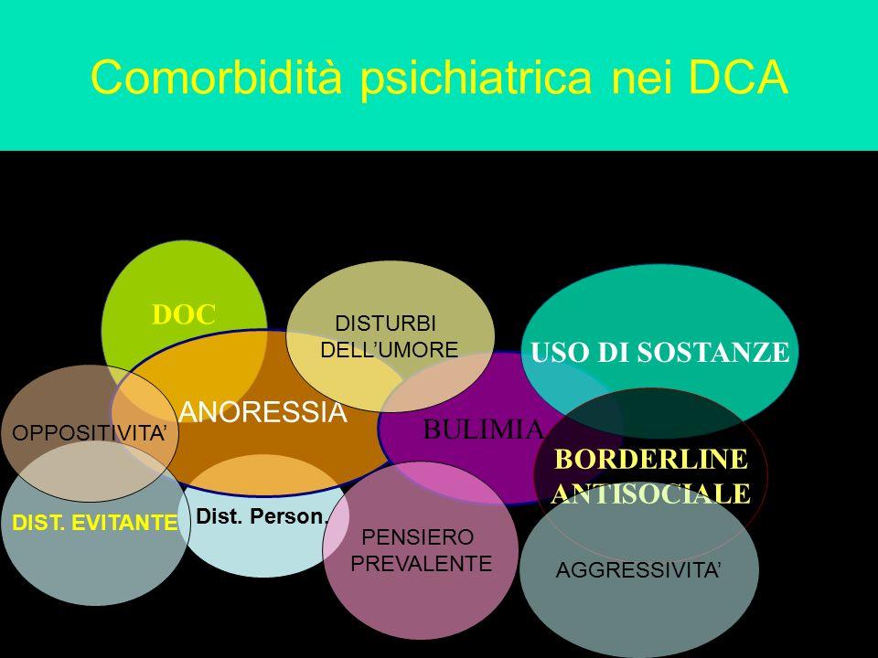 Dist. Person. Comorbidità psichiatrica nei DCA DOC ANORESSIA BULIMIA USO DI SOSTANZE BORDERLINE ANTISOCIALE DIST. EVITANTE PENSIERO PREVALENTE DISTURB