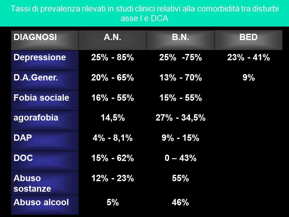 Tassi di prevalenza rilevati in studi clinici relativi alla comorbidità tra disturbi asse I e DCA DIAGNOSIA.N.B.N.BED Depressione25% - 85%25% -75%23%