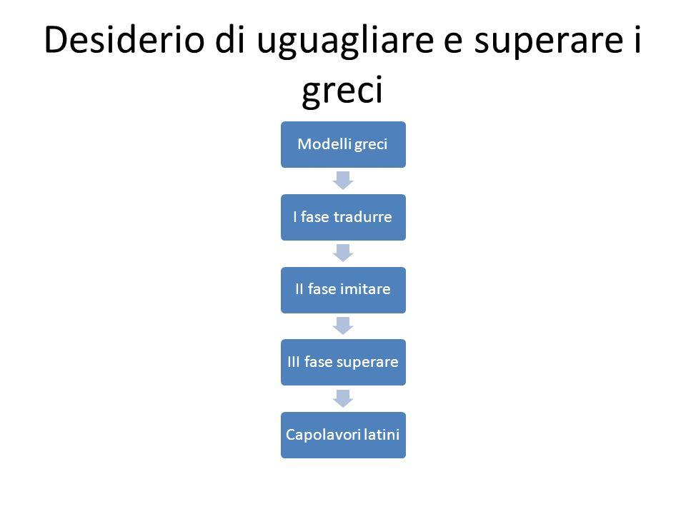 Desiderio di uguagliare e superare i greci Modelli greciI fase tradurreII fase imitareIII fase superareCapolavori latini
