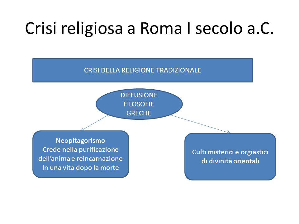 Crisi religiosa a Roma I secolo a.C. CRISI DELLA RELIGIONE TRADIZIONALE DIFFUSIONE FILOSOFIE GRECHE Neopitagorismo Crede nella purificazione dell'anim