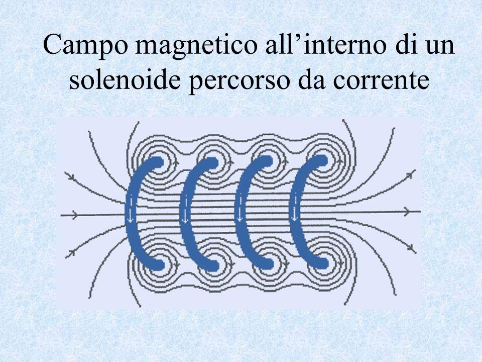 i r Campo magnetico al centro di una spira conduttrice circolare percorsa da corrente elettrica Data una spira circolare di raggio r percorsa da corre
