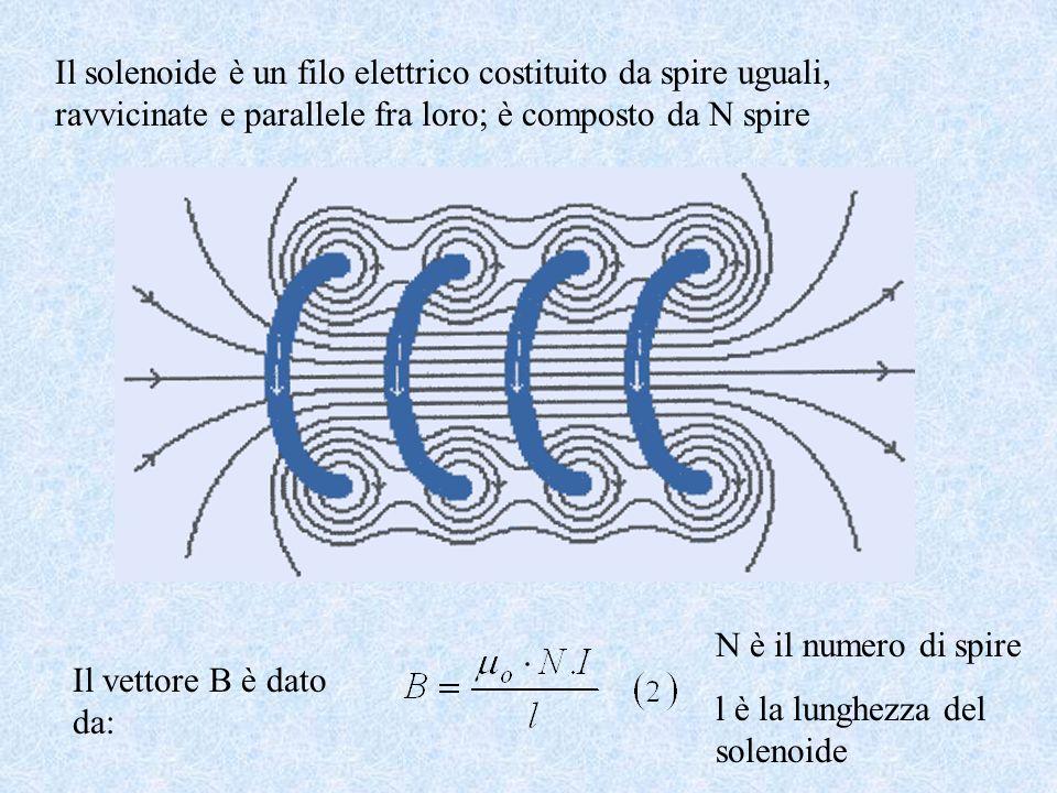 Il solenoide è un filo elettrico costituito da spire uguali, ravvicinate e parallele fra loro; è composto da N spire Il vettore B è dato da: N è il numero di spire l è la lunghezza del solenoide