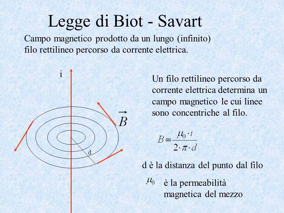 Legge di Biot - Savart Campo magnetico prodotto da un lungo (infinito) filo rettilineo percorso da corrente elettrica.