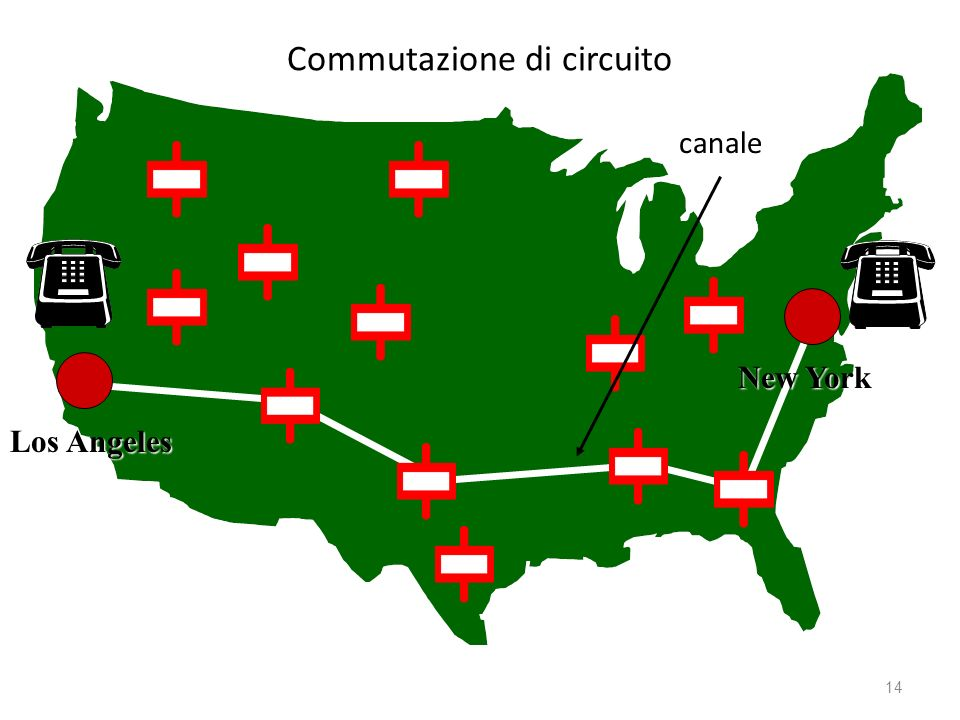 Commutazione di circuito Los Angeles New York canale 14