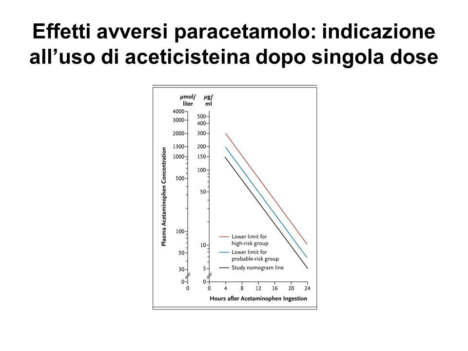 Effetti avversi paracetamolo: indicazione all'uso di aceticisteina dopo singola dose
