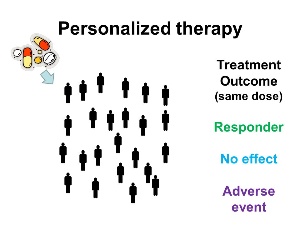 Personalized therapy Treatment Outcome (same dose) Responder No effect Adverse event                      