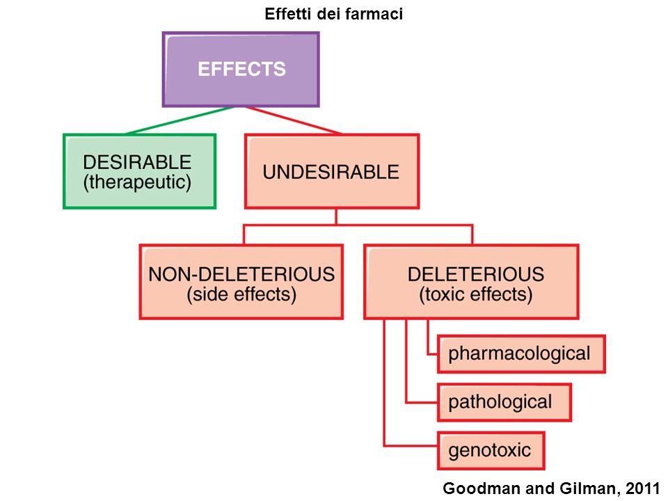 Effetti dei farmaci Goodman and Gilman, 2011