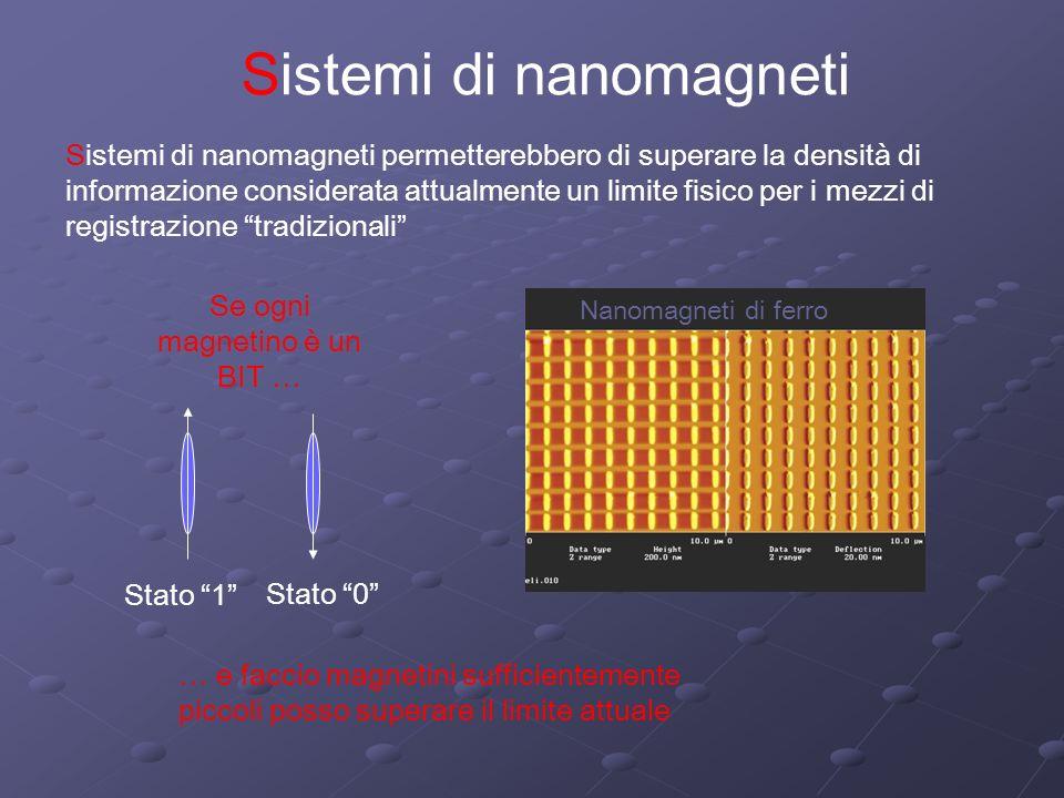 Sistemi di nanomagneti Sistemi di nanomagneti permetterebbero di superare la densità di informazione considerata attualmente un limite fisico per i me