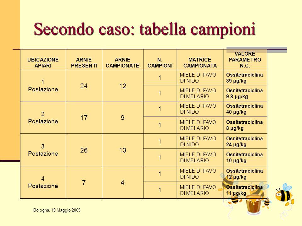 Bologna, 19 Maggio 2009 Secondo caso: tabella campioni UBICAZIONE APIARI ARNIE PRESENTI ARNIE CAMPIONATE N. CAMPIONI MATRICE CAMPIONATA VALORE PARAMET