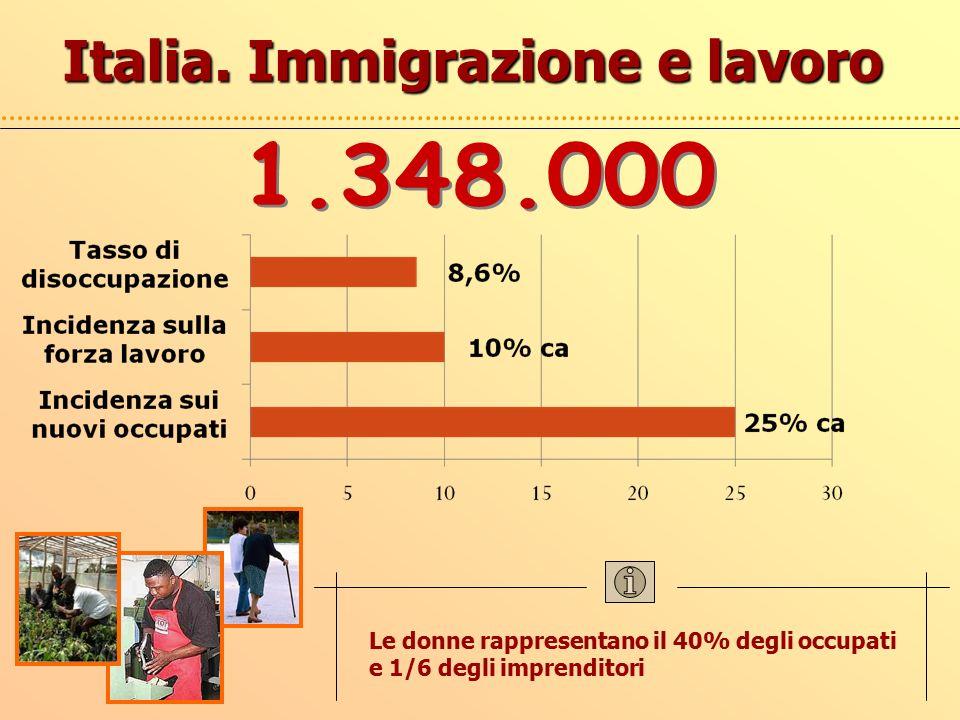 Italia. Immigrazione e lavoro Le donne rappresentano il 40% degli occupati e 1/6 degli imprenditori