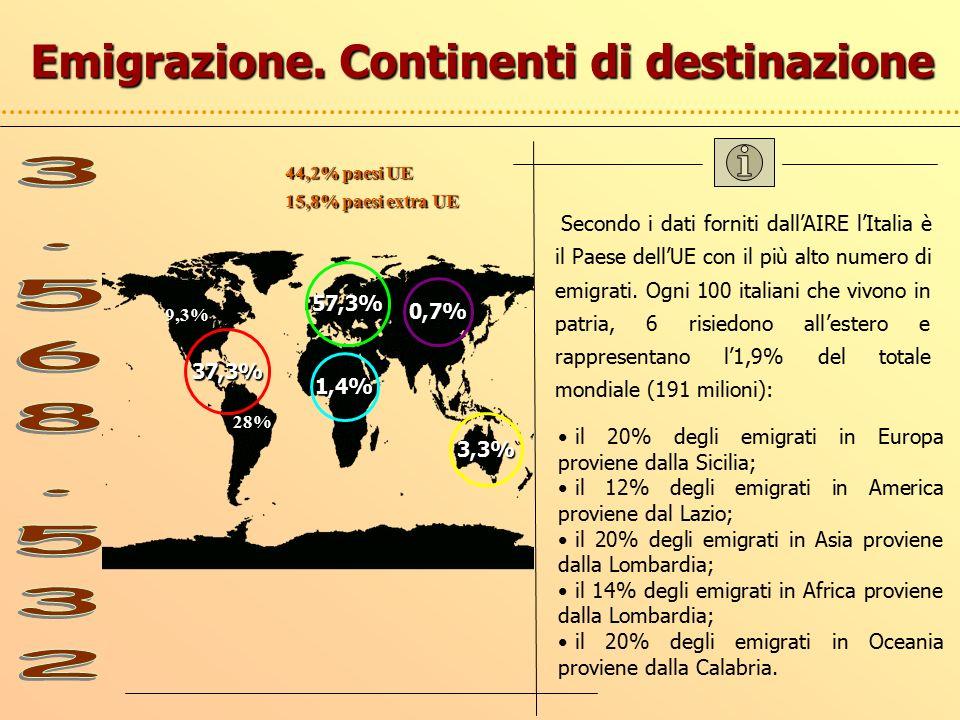 Emigrazione.
