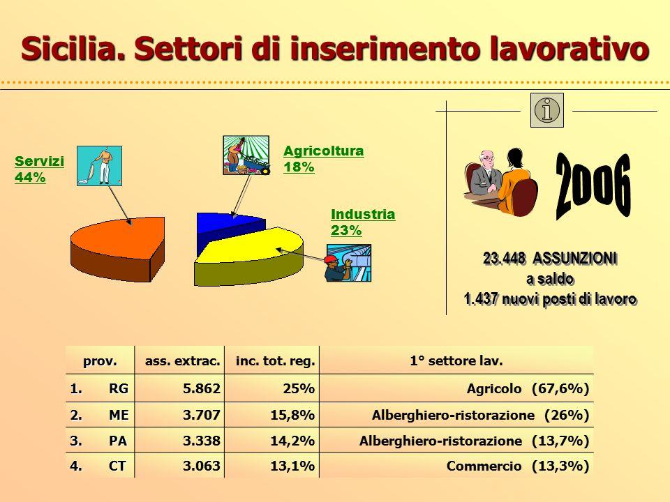 Agricoltura 18% Servizi 44% Industria 23% 23.448 ASSUNZIONI a saldo 1.437 nuovi posti di lavoro 23.448 ASSUNZIONI a saldo 1.437 nuovi posti di lavoro Sicilia.