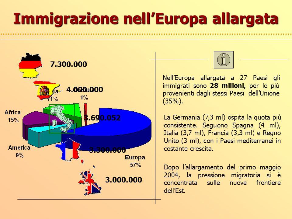 Immigrazione nell'Europa allargata Nell'Europa allargata a 27 Paesi gli immigrati sono 28 milioni, per lo più provenienti dagli stessi Paesi dell'Unione (35%).