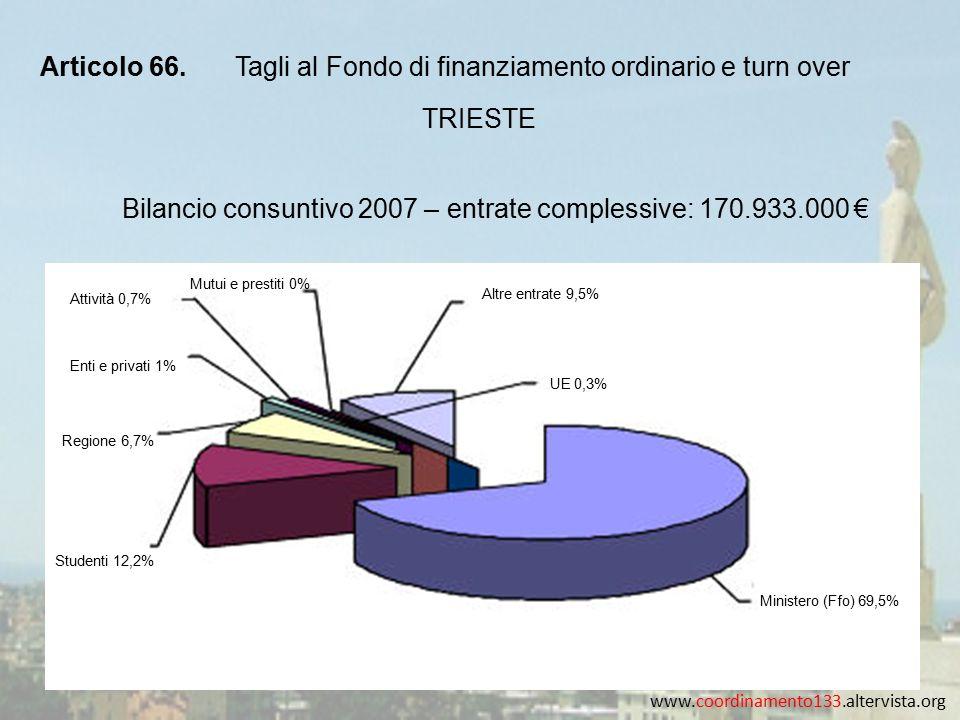 www.coordinamento133.altervista.org Articolo 66.Tagli al Fondo di finanziamento ordinario e turn over TRIESTE Bilancio consuntivo 2007 – entrate complessive: 170.933.000 € Studenti 12,2% Regione 6,7% Enti e privati 1% Attività 0,7% Mutui e prestiti 0% Altre entrate 9,5% UE 0,3% Ministero (Ffo) 69,5%