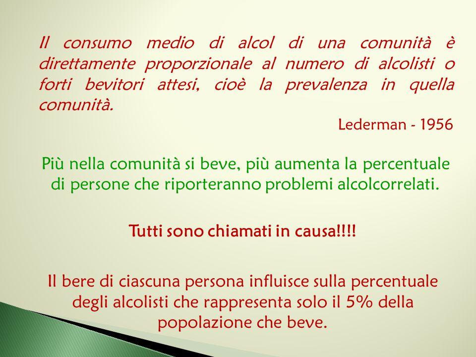 Il consumo medio di alcol di una comunità è direttamente proporzionale al numero di alcolisti o forti bevitori attesi, cioè la prevalenza in quella co