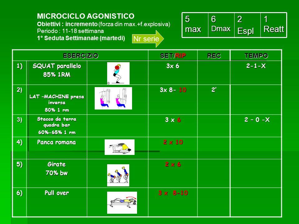MICROCICLO AGONISTICO Obiettivi : incremento (forza din max.+f.explosiva) Periodo : 11-18 settimana 1° Seduta Settimanale (martedi) 1 Reatt 2Espl 6 Dm