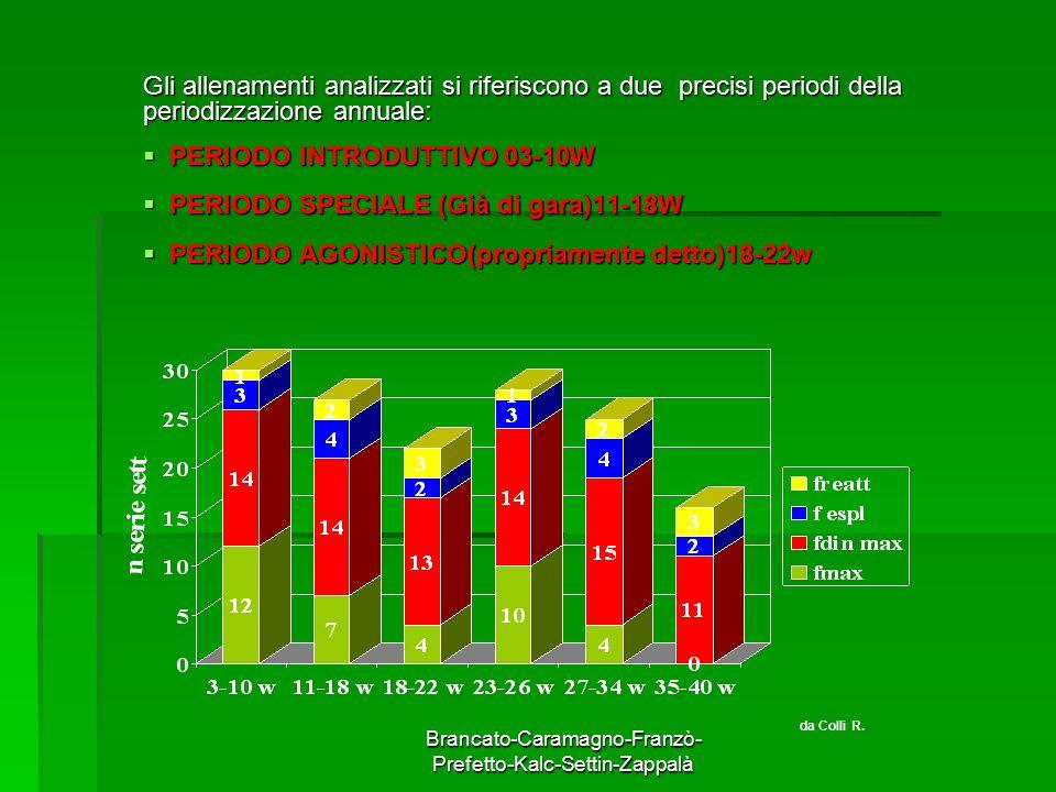 Brancato-Caramagno-Franzò- Prefetto-Kalc-Settin-Zappalà Gli allenamenti analizzati si riferiscono a due precisi periodi della periodizzazione annuale: