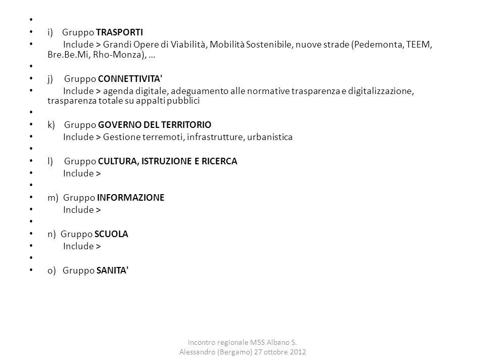 i) Gruppo TRASPORTI Include > Grandi Opere di Viabilità, Mobilità Sostenibile, nuove strade (Pedemonta, TEEM, Bre.Be.Mi, Rho-Monza), … j) Gruppo CONNE