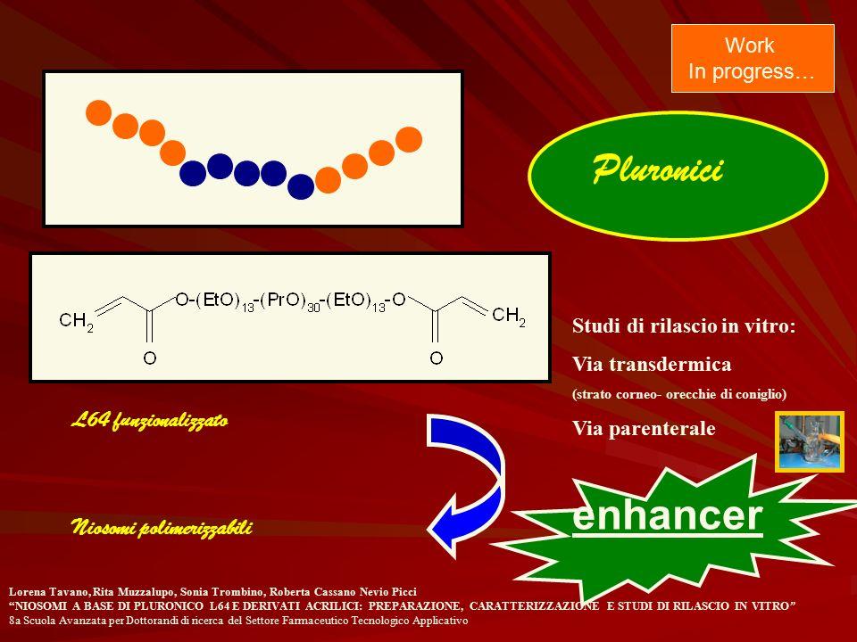 Pluronici L64 funzionalizzato Niosomi polimerizzabili Work In progress… Studi di rilascio in vitro: Via transdermica (strato corneo- orecchie di conig
