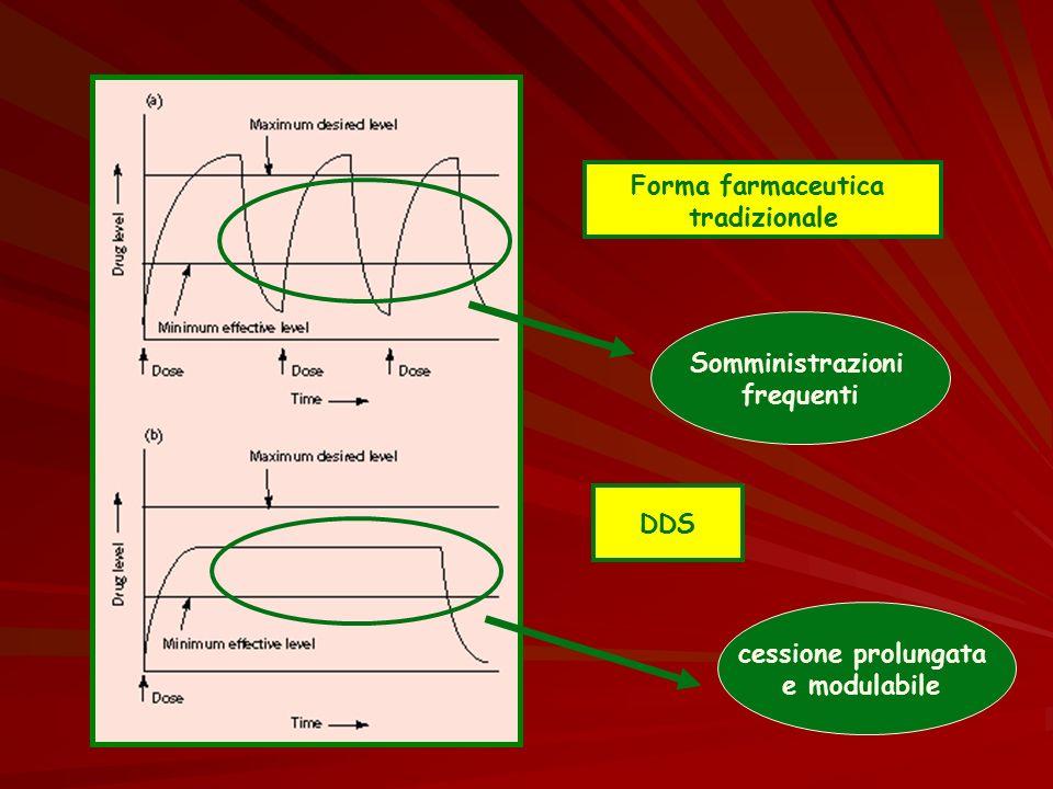 Forma farmaceutica tradizionale DDS Somministrazioni frequenti cessione prolungata e modulabile