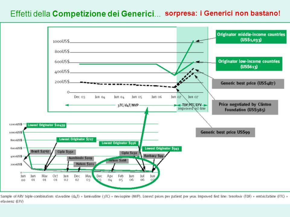 Effetti della Competizione dei Generici... sorpresa: i Generici non bastano!