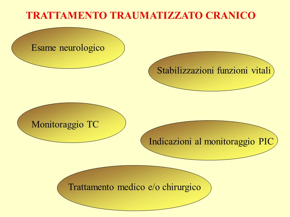 TRATTAMENTO TRAUMATIZZATO CRANICO Esame neurologico Stabilizzazioni funzioni vitali Monitoraggio TC Indicazioni al monitoraggio PIC Trattamento medico e/o chirurgico
