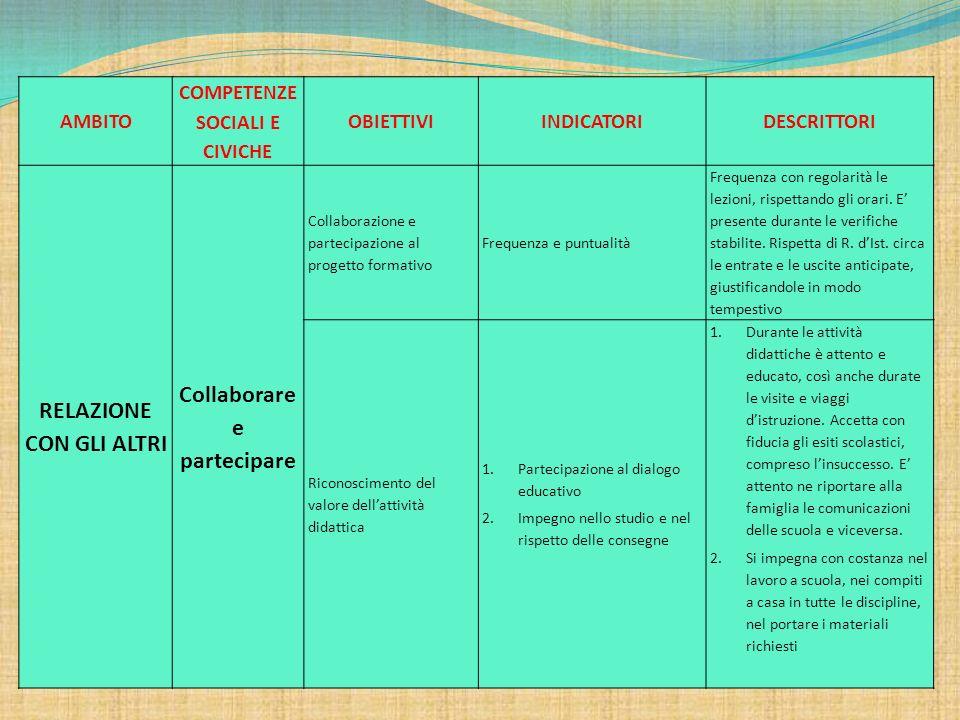 AMBITO COMPETENZE SOCIALI E CIVICHE OBIETTIVIINDICATORIDESCRITTORI RELAZIONE CON GLI ALTRI Collaborare e partecipare Collaborazione e partecipazione a