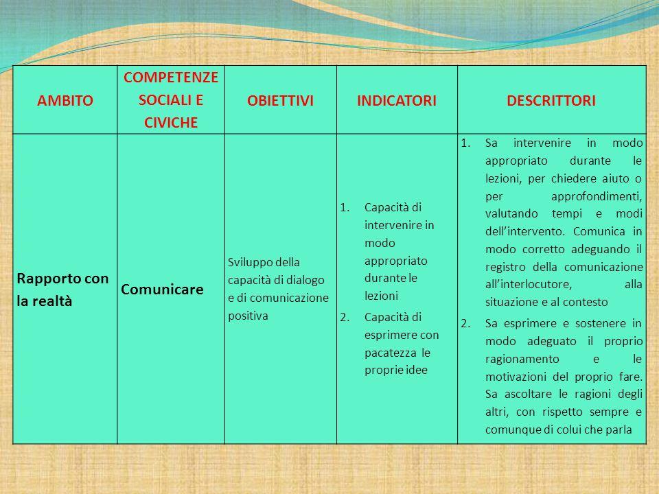 AMBITO COMPETENZE SOCIALI E CIVICHE OBIETTIVIINDICATORIDESCRITTORI Rapporto con la realtà Comunicare Sviluppo della capacità di dialogo e di comunicaz