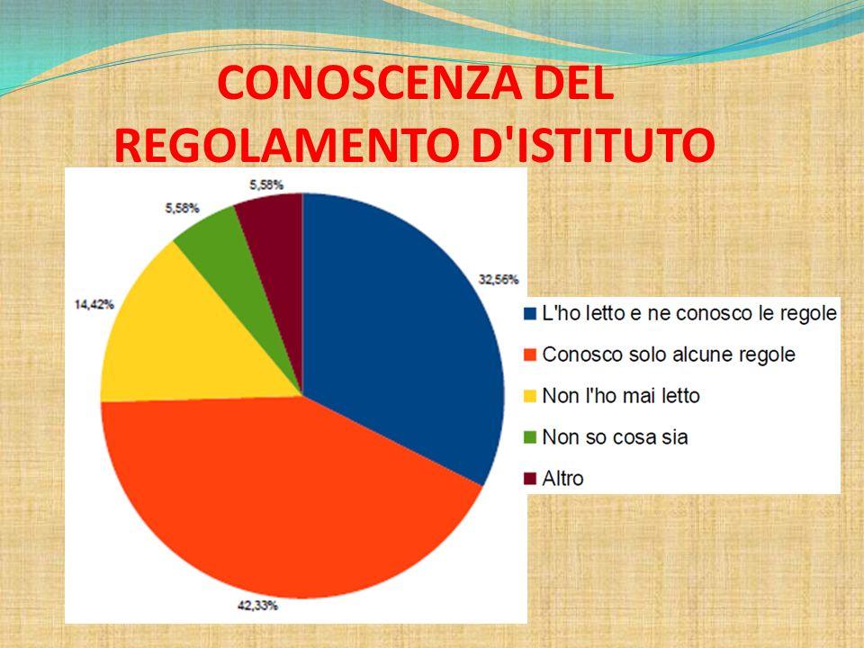 CONOSCENZA DEL REGOLAMENTO D'ISTITUTO