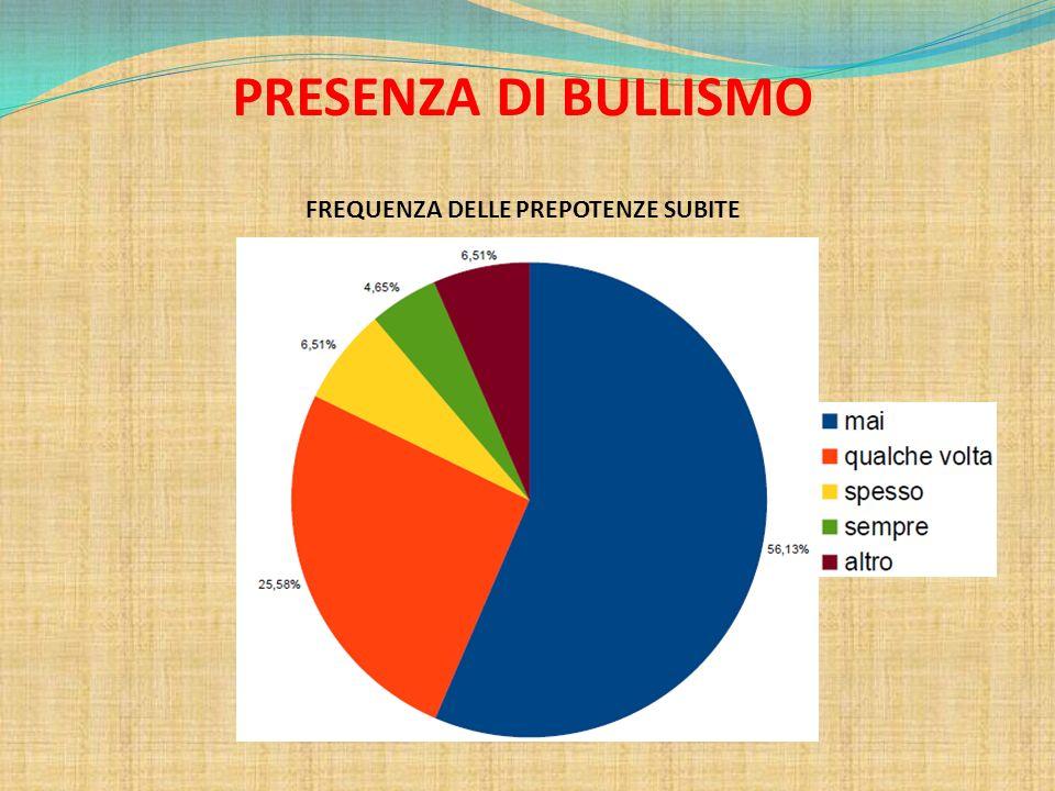 PRESENZA DI BULLISMO FREQUENZA DELLE PREPOTENZE SUBITE