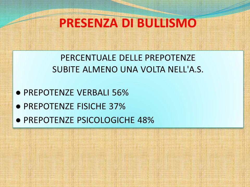 PERCENTUALE DELLE PREPOTENZE SUBITE ALMENO UNA VOLTA NELL'A.S. ● PREPOTENZE VERBALI 56% ● PREPOTENZE FISICHE 37% ● PREPOTENZE PSICOLOGICHE 48% PERCENT