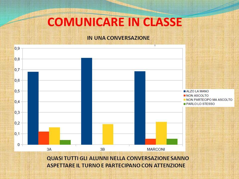 COMUNICARE IN CLASSE IN UNA CONVERSAZIONE QUASI TUTTI GLI ALUNNI NELLA CONVERSAZIONE SANNO ASPETTARE IL TURNO E PARTECIPANO CON ATTENZIONE
