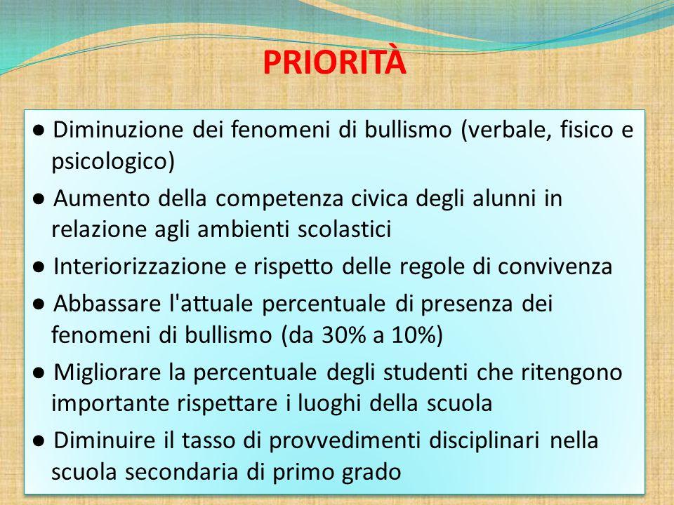 PRIORITÀ ● Diminuzione dei fenomeni di bullismo (verbale, fisico e psicologico) ● Aumento della competenza civica degli alunni in relazione agli ambie