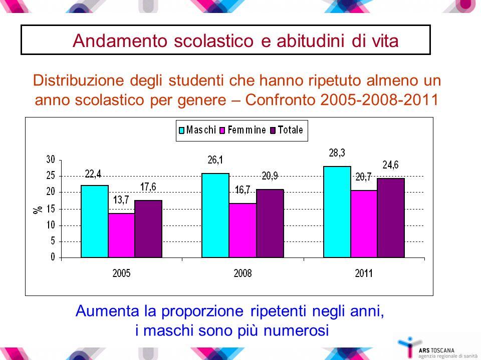 Distribuzione degli studenti che hanno ripetuto almeno un anno scolastico per genere – Confronto 2005-2008-2011 Andamento scolastico e abitudini di vi