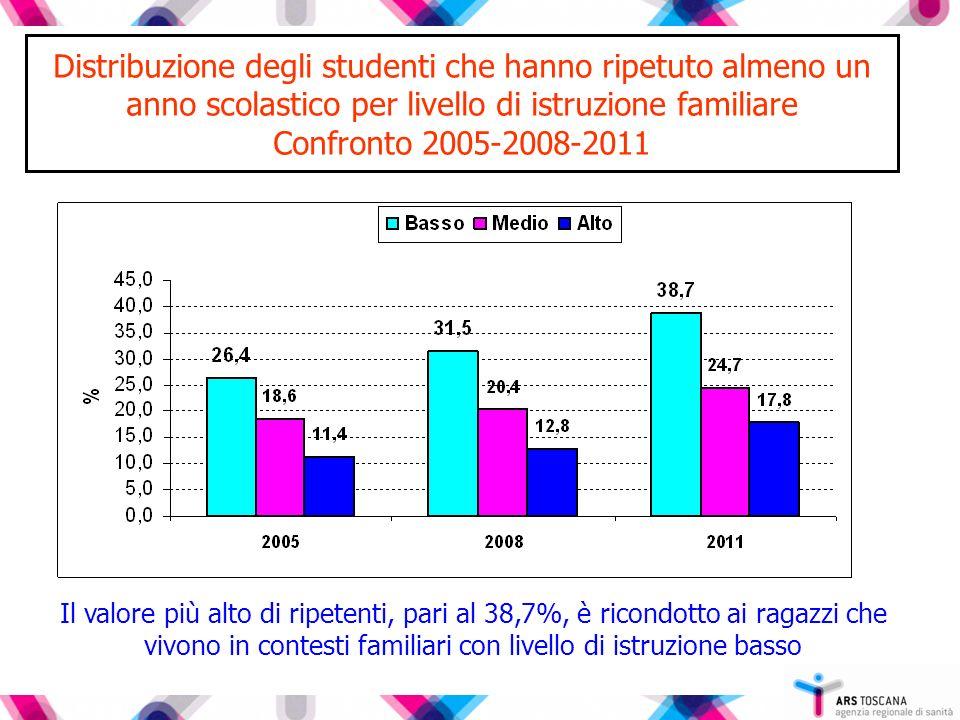 Distribuzione degli studenti che hanno ripetuto almeno un anno scolastico per livello di istruzione familiare Confronto 2005-2008-2011 Il valore più a