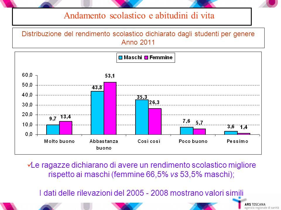 Distribuzione del rendimento scolastico dichiarato dagli studenti per genere Anno 2011 Le ragazze dichiarano di avere un rendimento scolastico miglior