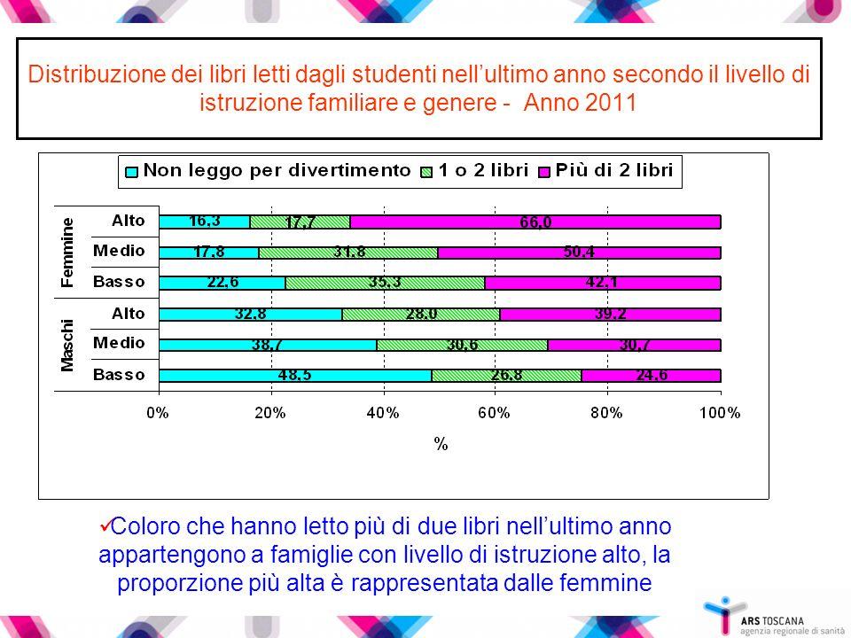 Distribuzione dei libri letti dagli studenti nell'ultimo anno secondo il livello di istruzione familiare e genere - Anno 2011 Coloro che hanno letto p