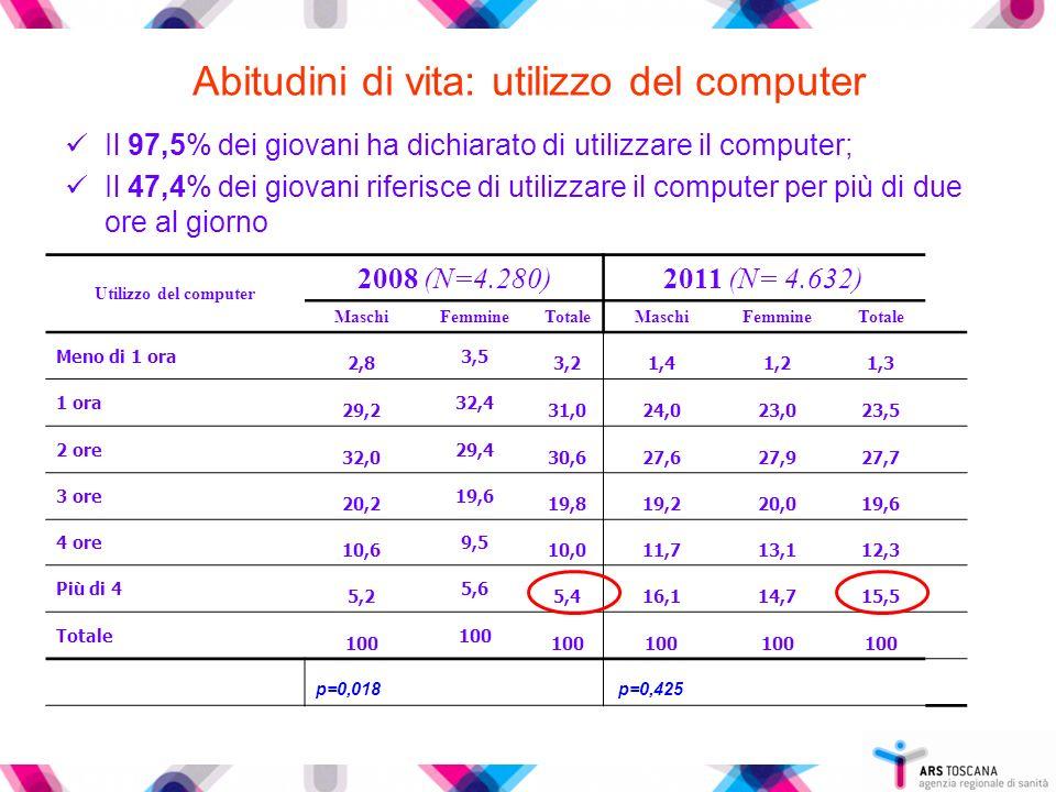 Abitudini di vita: utilizzo del computer Il 97,5% dei giovani ha dichiarato di utilizzare il computer; Il 47,4% dei giovani riferisce di utilizzare il