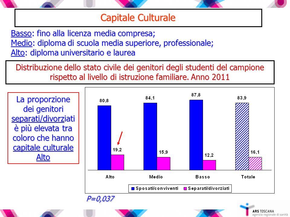 Capitale Culturale Distribuzione dello stato civile dei genitori degli studenti del campione rispetto al livello di istruzione familiare. Anno 2011 Ba
