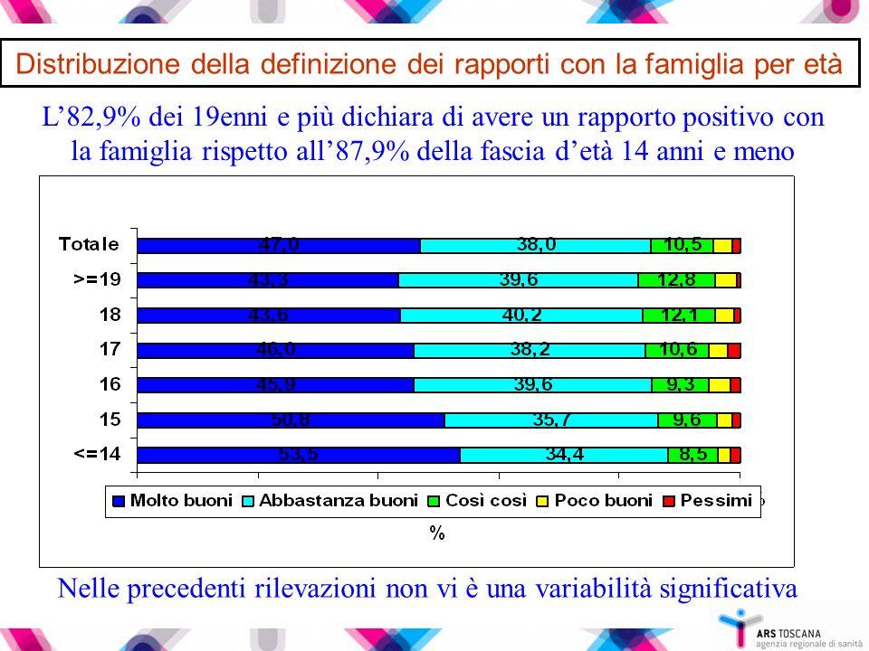 Distribuzione della definizione dei rapporti con la famiglia per età L'82,9% dei 19enni e più dichiara di avere un rapporto positivo con la famiglia r