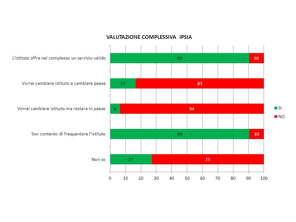 DATI STUDENTI SCUOLA MEDIA STUDENTI TOTALI SCUOLA MEDIA N° 83 SCHEDE TOTALI ALUNNI (compilate): N° 76 SCHEDE ALUNNI LONGOBUCCO CENTRO (compilate): N° 61 SCHEDE DESTRO (compilate): N° 15 Percentuale schede valutate % 91