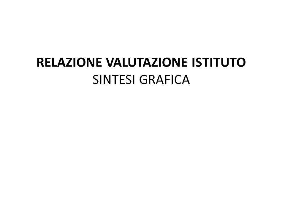 RELAZIONE VALUTAZIONE ISTITUTO SINTESI GRAFICA
