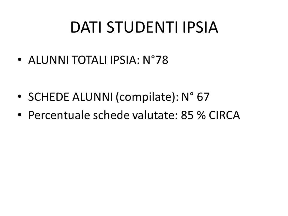 DATI STUDENTI IPSIA ALUNNI TOTALI IPSIA: N°78 SCHEDE ALUNNI (compilate): N° 67 Percentuale schede valutate: 85 % CIRCA