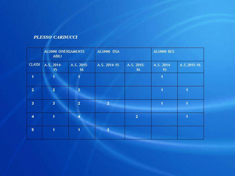 PLESSO CARDUCCI ALUNNI DIVERSAMENTE ABILI ALUNNI DSAALUNNI BES CLASSI A.S. 2014- 15 A.S. 2015- 16 A.S. 2014-15A.S. 2015- 16 A.S. 2014- 15 A.S.2015-16