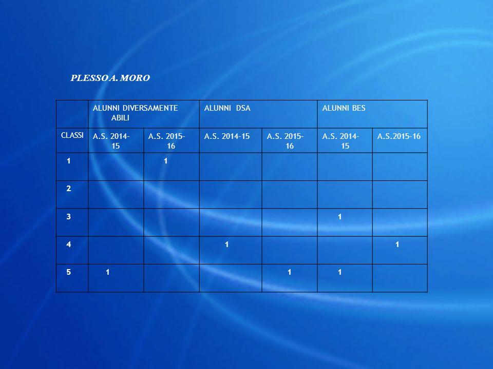 PLESSO A. MORO ALUNNI DIVERSAMENTE ABILI ALUNNI DSAALUNNI BES CLASSI A.S. 2014- 15 A.S. 2015- 16 A.S. 2014-15A.S. 2015- 16 A.S. 2014- 15 A.S.2015-16 1