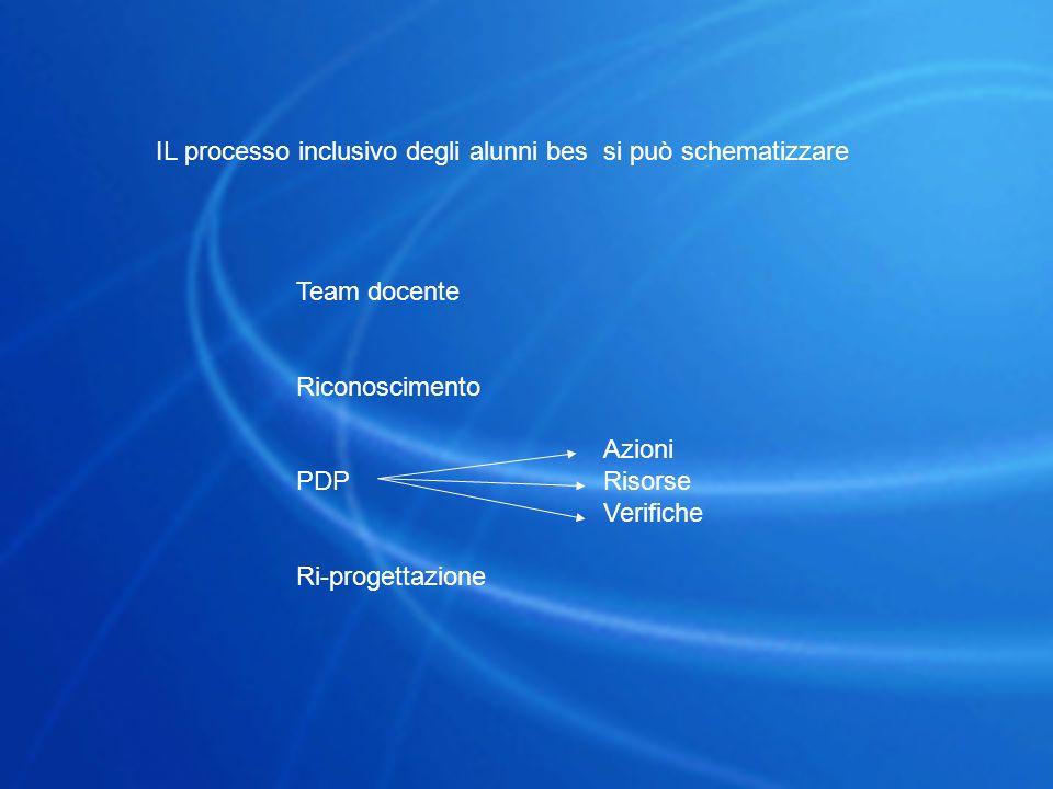 IL processo inclusivo degli alunni bes si può schematizzare Team docente Riconoscimento PDP Ri-progettazione Azioni Risorse Verifiche