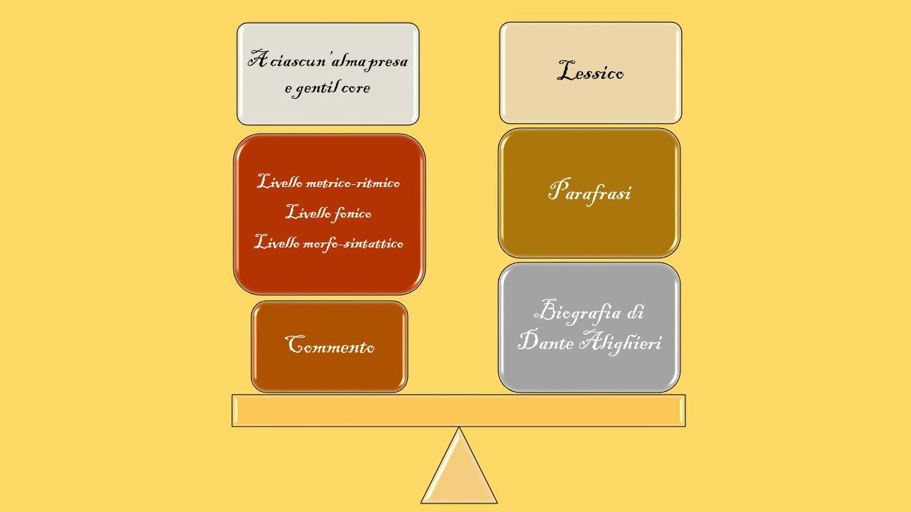 A ciascun'alma presa e gentil core Lessico Biografia di Dante Alighieri Parafrasi Commento Livello metrico-ritmico Livello fonico Livello morfo-sintat