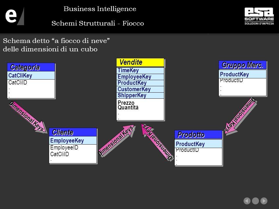 Schemi Strutturali - Fiocco Schema detto a fiocco di neve delle dimensioni di un cubo Business Intelligence EmployeeKey ClienteCliente EmployeeID CatCliID.
