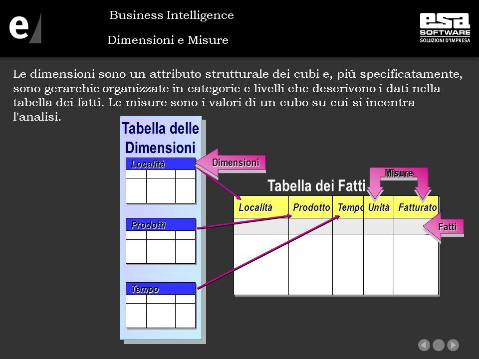 Dimensioni e Misure Le dimensioni sono un attributo strutturale dei cubi e, più specificatamente, sono gerarchie organizzate in categorie e livelli che descrivono i dati nella tabella dei fatti.