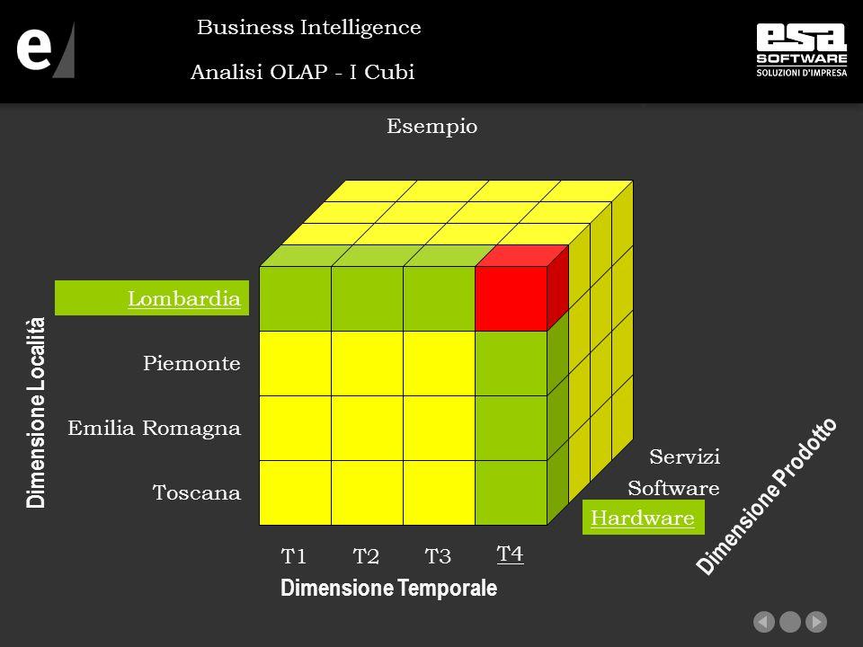Analisi OLAP - I Cubi Esempio Business Intelligence Toscana Emilia Romagna Piemonte Lombardia T4 T1T2T3 Dimensione Temporale Servizi Hardware Software Dimensione Prodotto Dimensione Località